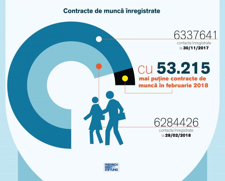 Contracte de muncă 2018
