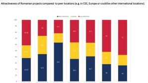 Cum văd investitorii străini atractivitatea României