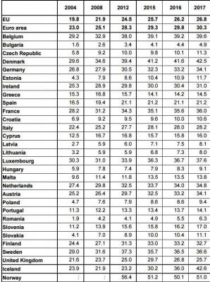 Salarii în Europa