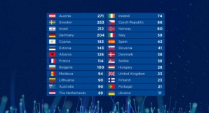 Castigator Eurovision 2018