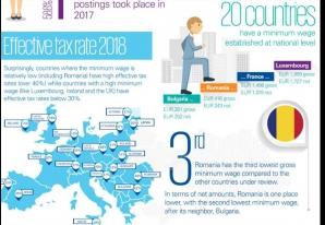 Salariul minim în UE