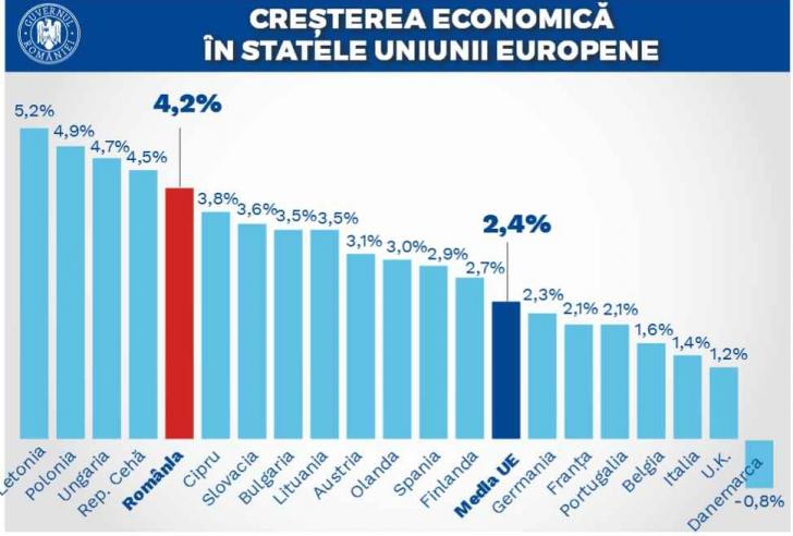 Economia în PDF-ul Guvernului