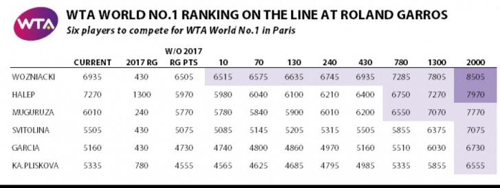 Scenariul nr. 1 prefigurat de WTA Tennis