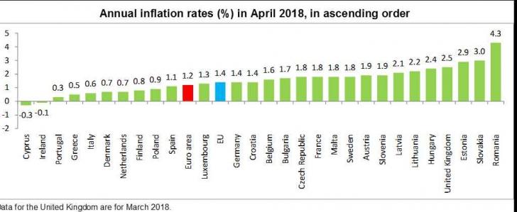 Inflaţia în UE în aprilie