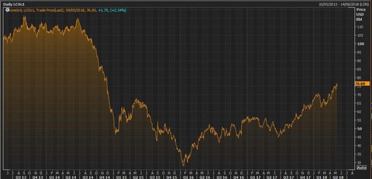 Prețul petrolului a explodat după anunțul lui Trump. Urmează o vară fierbinte