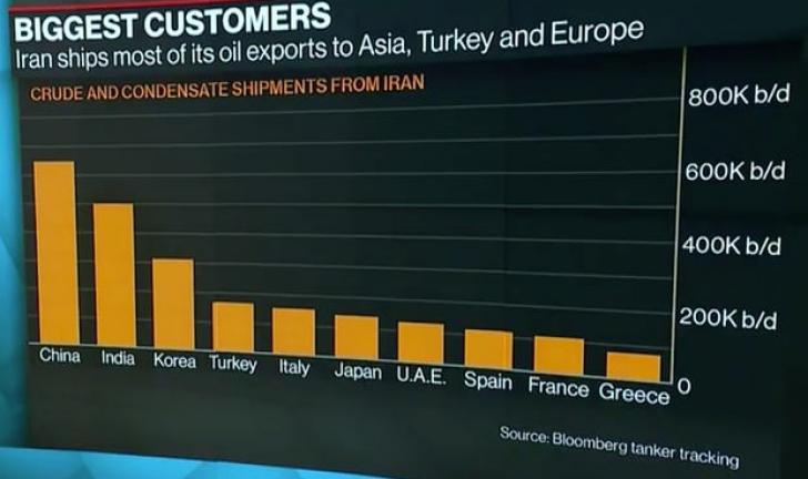 Prețul petrolului: principalii importatori