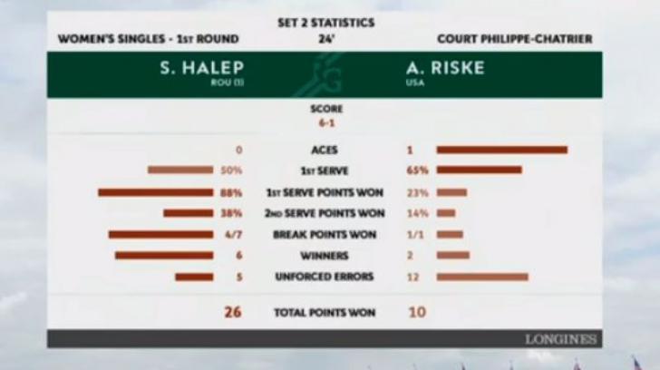 Simona Halep, meci cu suspans ca-n filme! Românca este în turul 2 la Roland Garros