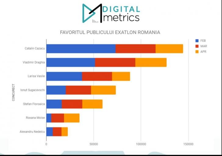 EXATLON ROMÂNIA 2018. Cine câștigă marele premiu la EXATLON. Finalistul competiției | UPDATE