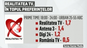Realitatea TV a fost joi una dintre cele mai urmărite televiziuni de știri din România