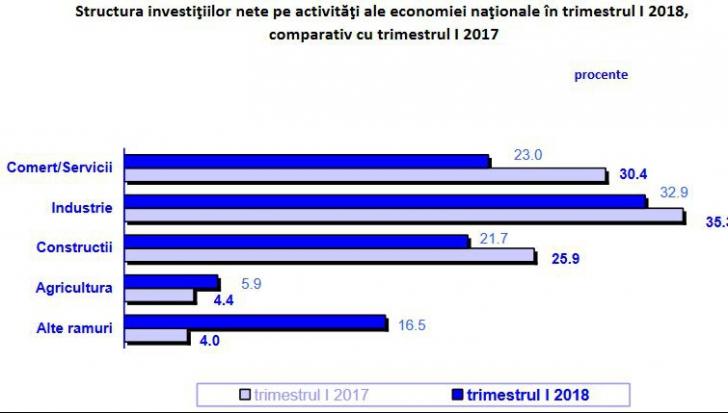 Investitii in T1 2018