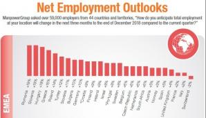 România, pe primul loc în Europa după intențiile de angajare