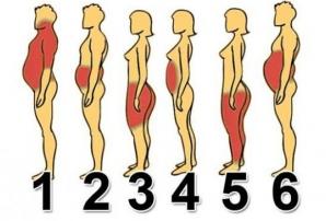 Cum slăbești în funcție de forma corpului și de locul unde se depozitează grăsimea