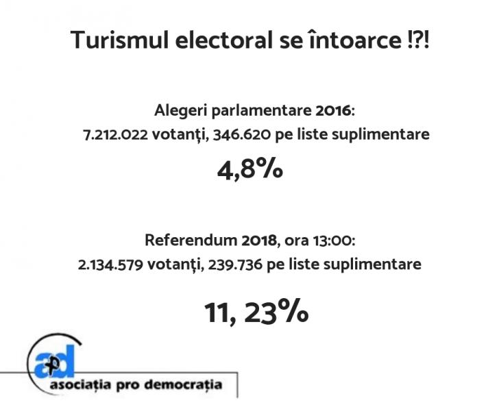 Avertisment îngrijorător la referendum: Este posibil ca votul multiplu să influențeze rezultatul