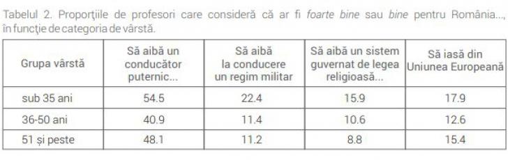 Studiu: Jumătate dintre profesorii României cred în dictatură. Plus: rasism, homofobie, intoleranță