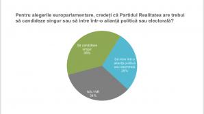 Cum stă Partidul Realitatea în SONDAJE. Evoluţia spectaculoasă care dinamitează scena politică
