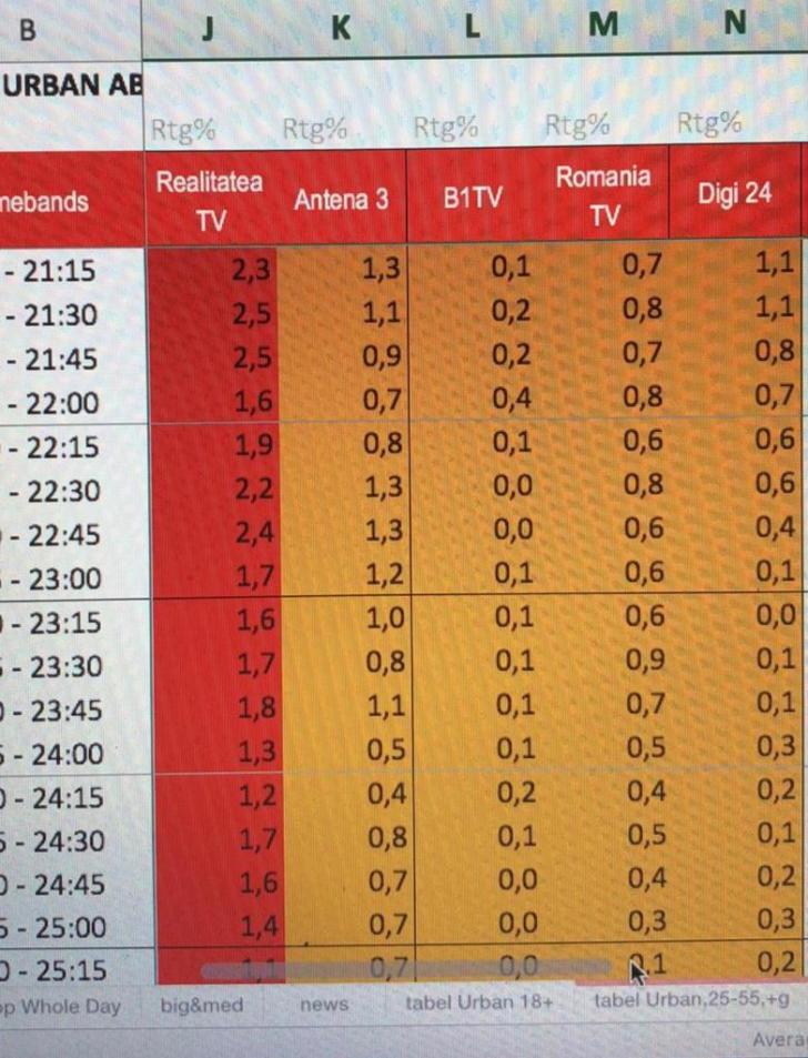 Ratingul Realitatea TV vs. Antena 3 arată cât de multă lume nu mai crede în Liviu Dragnea