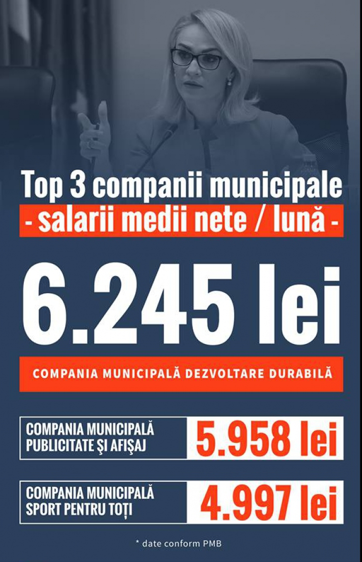 Salarii uriașe la holdingul municipal