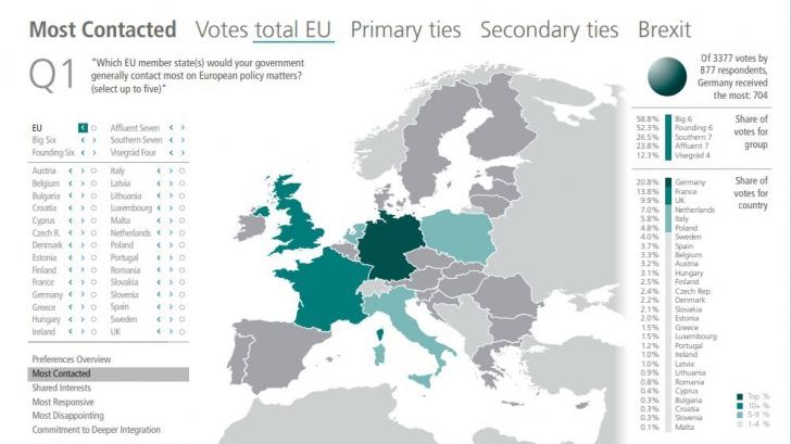 STUDIU: România, relevanță aproape de zero în UE, înainte de preluarea președinției rotative