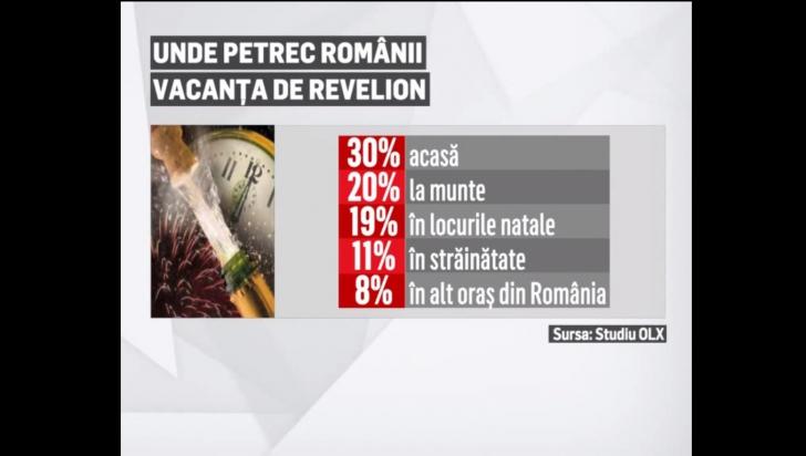 Surprinzător! Ce fac românii de Revelion!