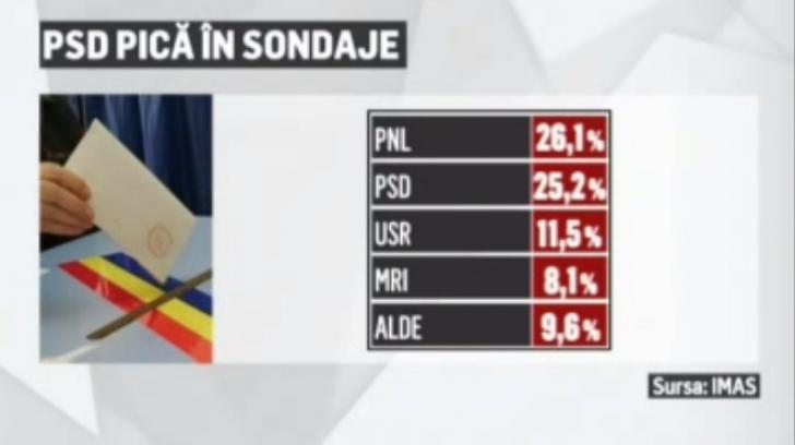 """""""Doamnă, înțelegeți că sub 35 la sută PSD-ul nu poate scădea, indiferent ce face?"""""""