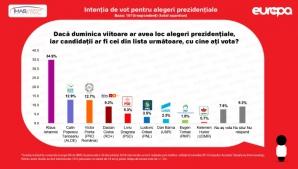 Sondaj IMAS. Cine conduce în cursa pentru nou mandat de preşedinte. Candidatul favorit din PSD