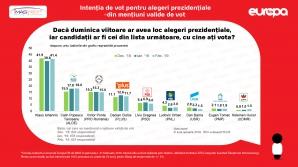 Sondaj IMAS. Cine conduce în cursa pentru prezidențiale