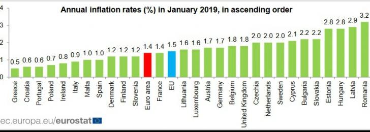 Rata inflatiei ianuarie 2019