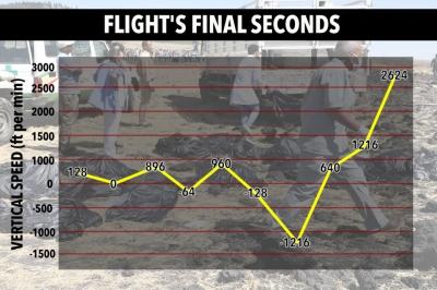 Avionul prăbușit în Etiopia. Un martor a povestit detalii șocante dinainte de prăbușire