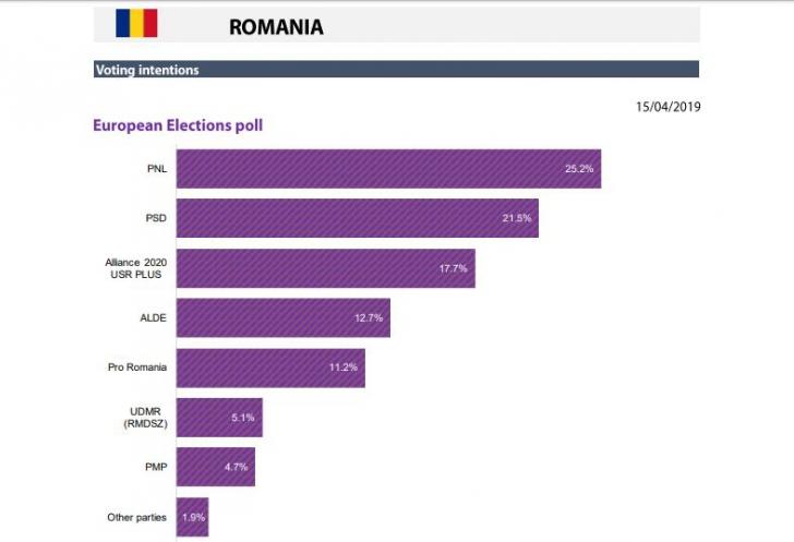 <p>Sondaj Alegeri Europene</p>