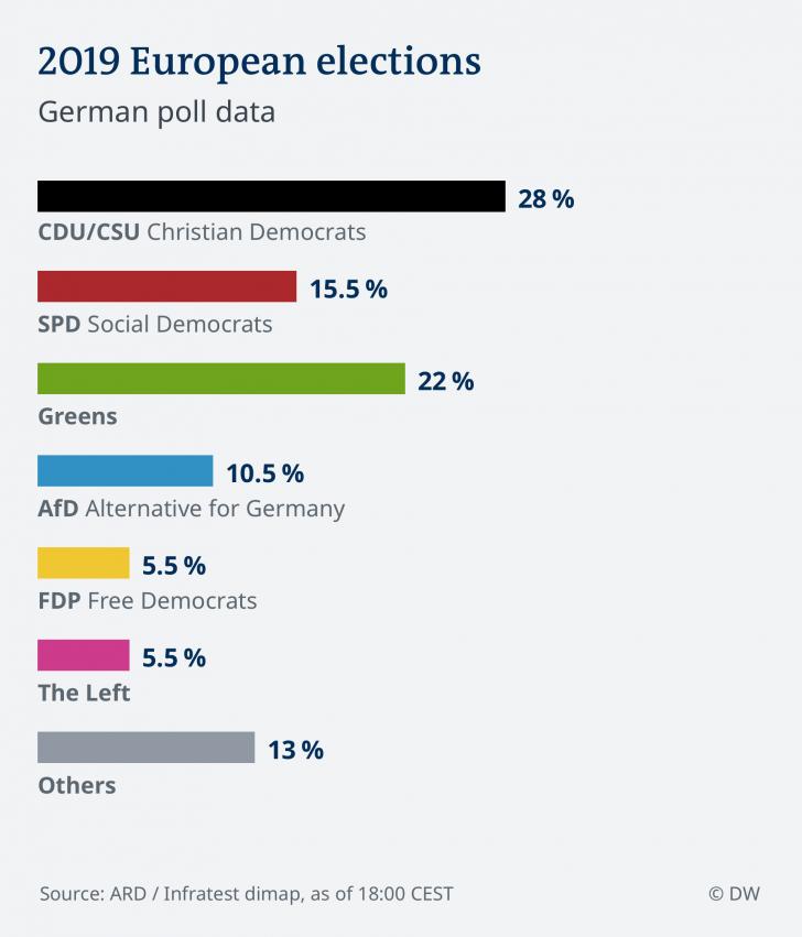 Exit Poll Germania. Partidul lui Merkel, în scădere. Verzii, scor spectaculos
