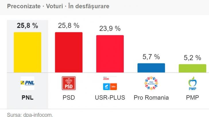 Exit Poll ora 21 cu surprize, dar cel de la ora 23 se anunță chiar mai spectaculos