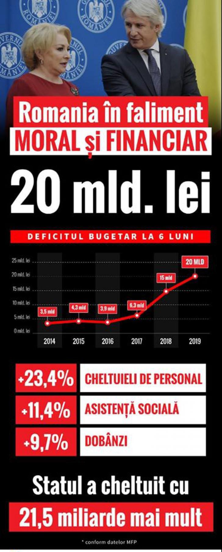 """Bugetul României, pe marginea prăpastiei. USR acuză Guvernul de intrarea țării în """"faliment"""""""