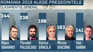 România 2019, clasament general după ediția din Alba Iulia