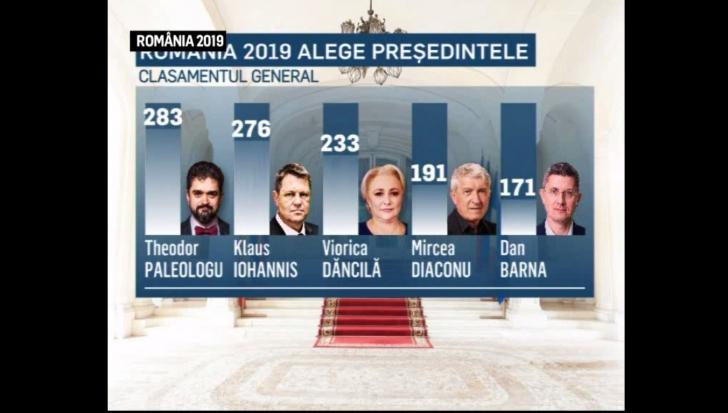 România 2019. Cum arată clasamentul general după ediția de la Brașov