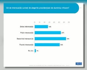 ALEGERI PREZIDENȚIALE 2019. SONDAJ IRES. Cât de interesați sunt românii de alegeri