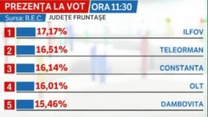 Topul județelor la vot (ora 11,30)