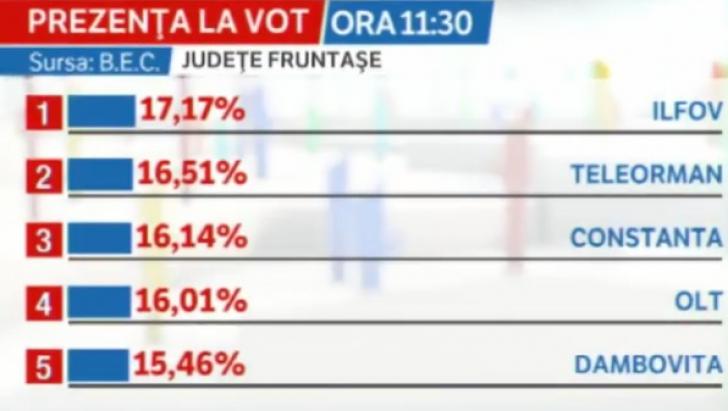 Top județe la vot / ora 11,30