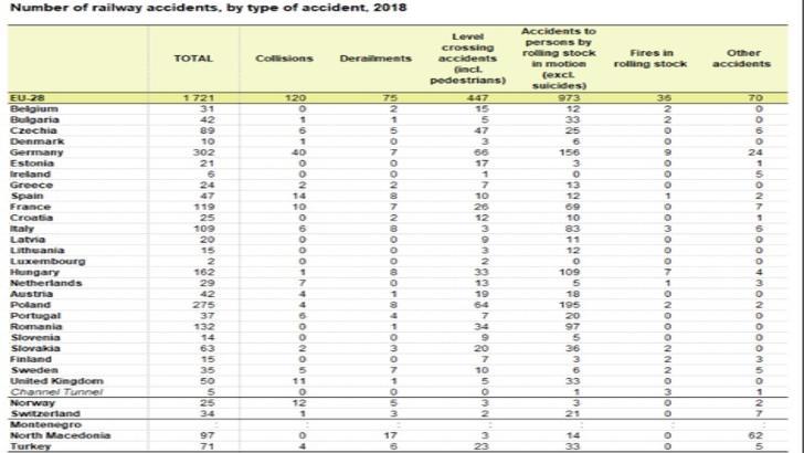Accidente feroviare în UE, 2018, Eurostat