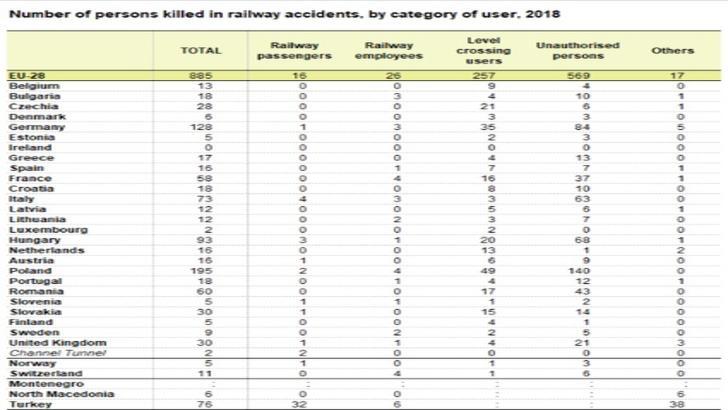 Numărul morților în accidente feroviare în UE, 2018, Eurostat