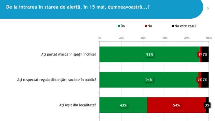 Sondaj IRES. Majoritatea românilor, de acord cu IZOLAREA la domiciliu/Cum s-au RESPECTAT măsurile din starea de ALERTĂ/La vară, concediu în țară sau DELOC