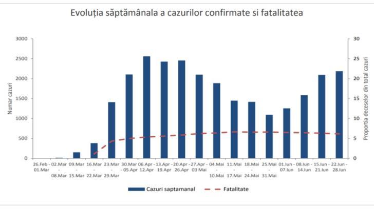INSP Evoluția săptămânală cazuri confirmate COVID-19 și decese, de la începutul epidemiei până în prezent (26 februarie - 28 iunie)