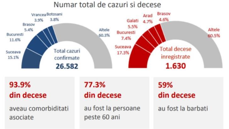 INSP Număr total de cazuri si decese de la începutul epidemiei de coronavirus în România