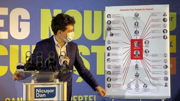 Nicușor Dan prezintă caracatița PSD din Primăria Capitalei