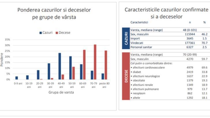 CINE sunt românii cei mai afectați de infecția cu COVID-19 -  raport INSP
