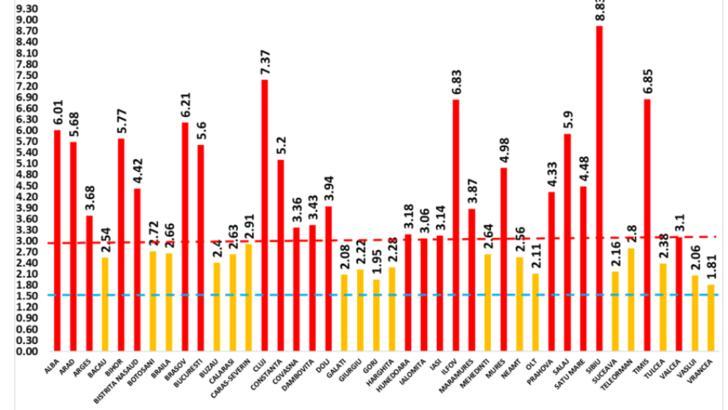 DINAMICA infectărilor cu COVID-19, în România - Tabelul, la zi